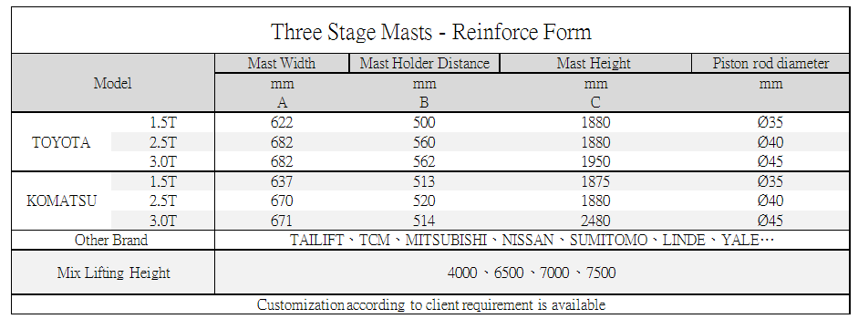 Axon Forklift: Three Stage Mast-Reinforce Form Standard