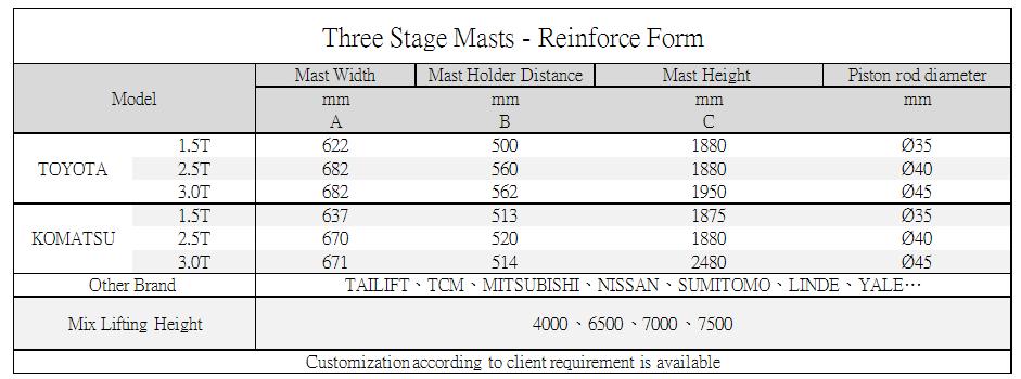 Axon Forklift: Three Stage Mast-Reinforce Form Standard