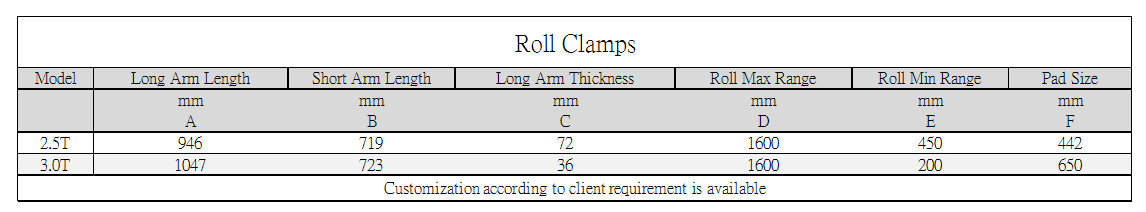 Axon Forklift: Roll Clamps Standard