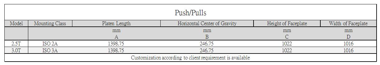 Axon Forklift: Forklift Push Pull Standard