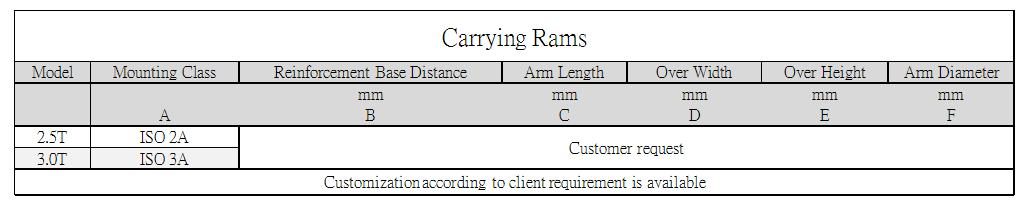 Axon Forklift: Carrying Ram Standard