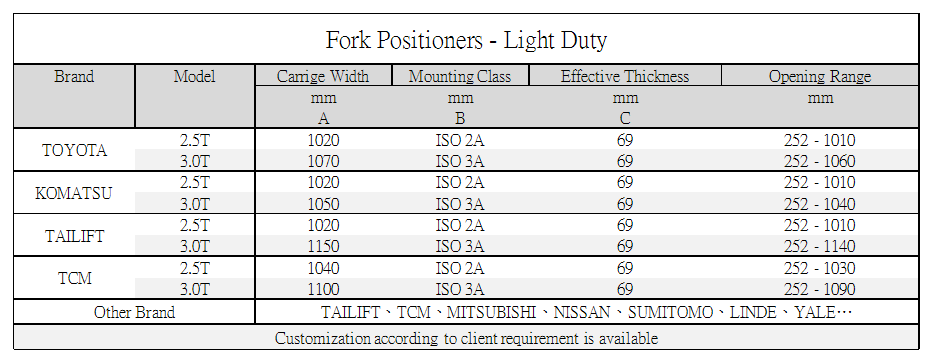 Axon Forklift: Fork Positioners-Light Duty Standard