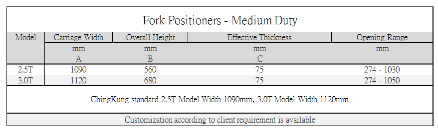Axon Forklift: Fork Positioners-Medium Duty Standard