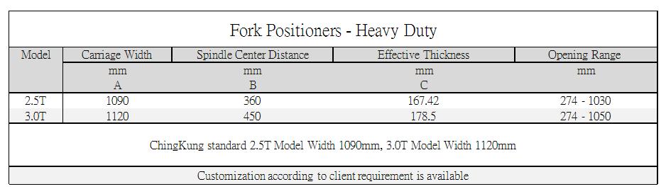 Axon Forklift: Fork Positioners - Heavy Duty Standard