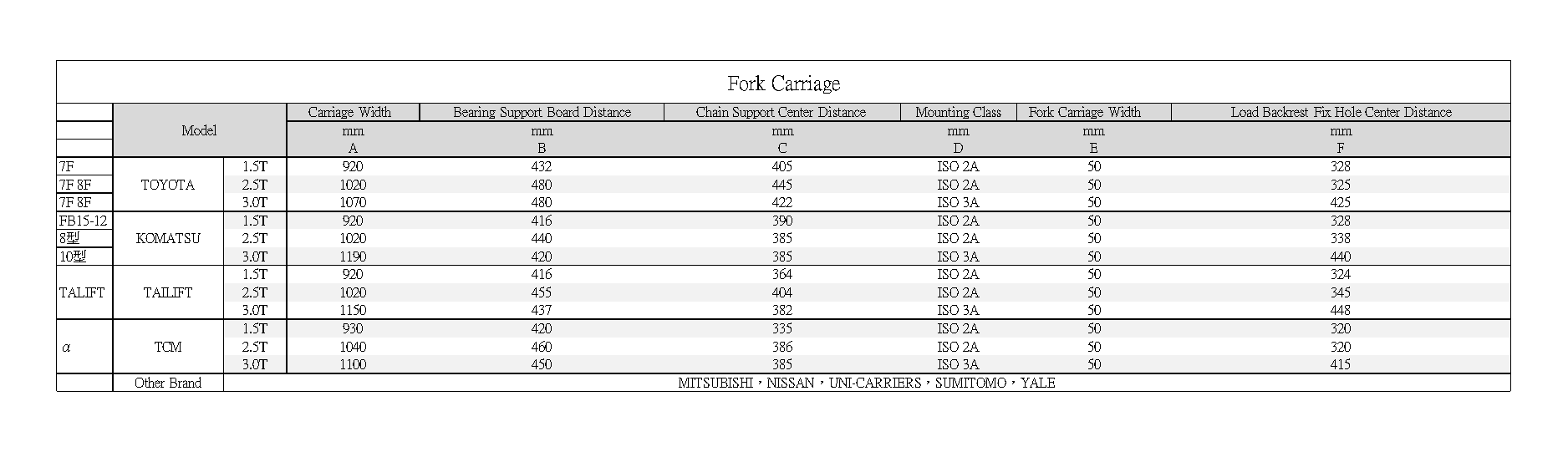 Axon Forklift: fork carriage Standard