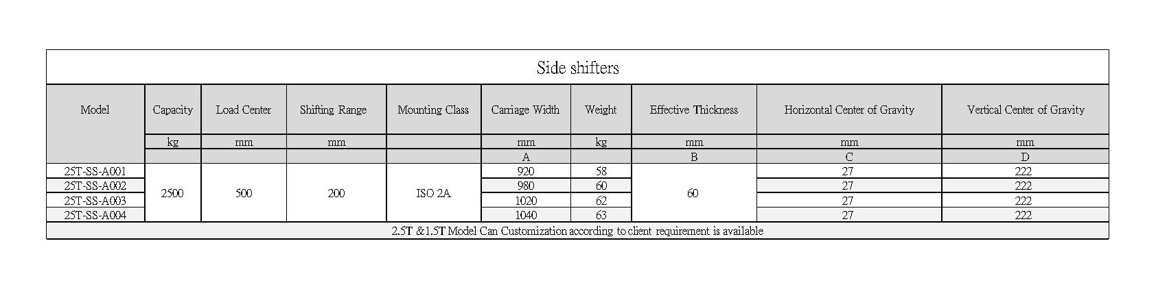 Axon Forklift: sideshifters Standard